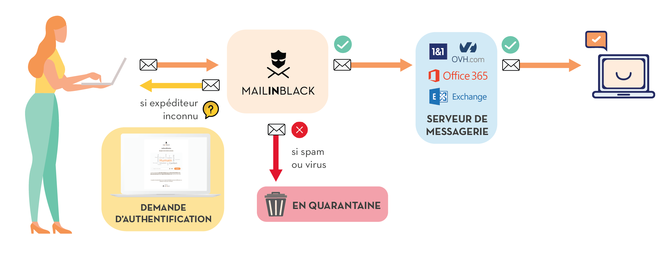 schéma solution mailinblack protection emails